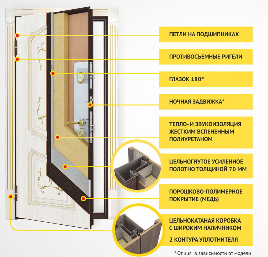 металлические входные двери преимущества